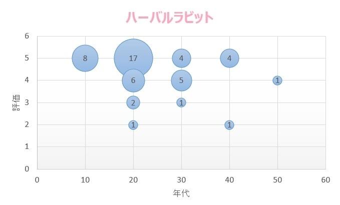 ハーバルラビット 口コミ統計